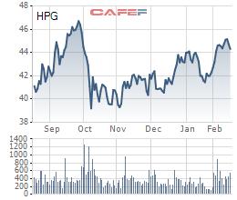 Diễn biến giá cổ phiếu HPG trong 6 tháng gần đây.