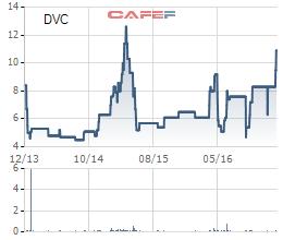 Diễn biến giá cổ phiếu DVC từ khi lên sàn