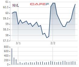 Diễn biến giá cổ phiếu NVL từ khi niêm yết.