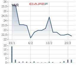 Diễn biến giá cổ phiếu VNR trong 1 tháng qua.