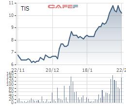 Diễn biến giá cổ phiếu TIS trong 3 tháng gần đây.