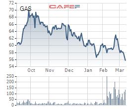 Diễn biến giá cổ phiếu GAS trong 6 tháng gần đây.