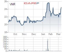 Diễn biến giá cổ phiếu VNR trong 6 tháng gần đây.
