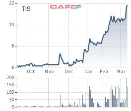Diễn biến giá cổ phiếu TIS trong 6 tháng gần đây.