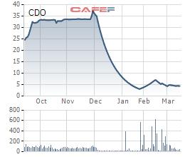 Diễn biến giá cổ phiếu CDO trong 6 tháng gần đây.