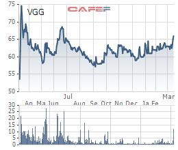 Diễn biến giá cổ phiếu VGG của May Việt Tiến từ khi lên sàn.