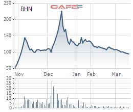 Diễn biến giá cổ phiếu BHN từ khi lên sàn.
