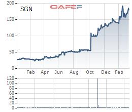 Diễn biến giá cổ phiếu SGN từ khi lên sàn.