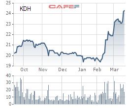 Diễn biến giá cổ phiếu KDH trong 6 tháng gần đây.