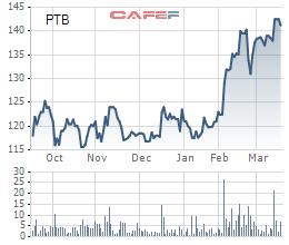 Diễn biến giá cổ phiếu PTB trong 6 tháng gần đây.