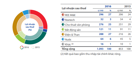 ' cơ cấu lợi nhuận sau thuế năm 2016 của REE. '