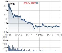 Diễn biến giao dịch cổ phiếu BGM trong 1 năm gần đây.