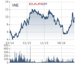 Diễn biến giá cổ phiếu VNE trong 3 năm gần đây.