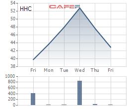 Diễn biến giá cổ phiếu HHC trong 1 tuần, bắt đầu từ phiên Vinataba đăng ký bán.