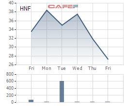 Diễn biến giao dịch cổ phiếu HNF trong tuần đầu Vinataba đăng ký thoái vốn.