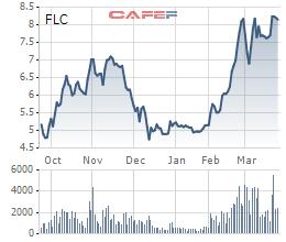 Diễn biến giá cổ phiếu FLC trong 6 tháng gần đây.