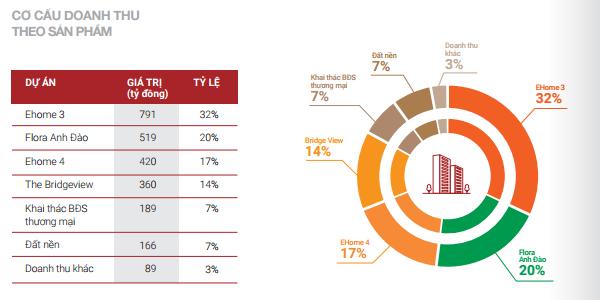 Cơ cấu doanh thu theo sản phẩm của Nam Long năm 2016.