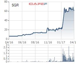 Diễn biến giá cổ phiếu SGR trong 1 năm gần đây.