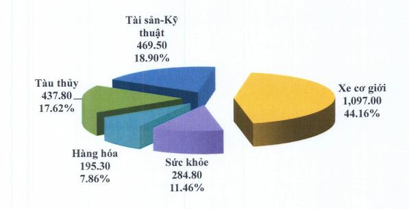 Cơ cấu doanh thu bảo hiểm gốc Pjico năm 2016.