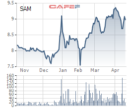 Diễn biến giá cổ phiếu SAM trong 6 tháng gần đây.