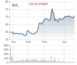 Diễn biến giá cổ phiếu NVL trong 6 tháng gần đây.