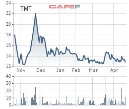 Diễn biến giá cổ phiếu TMT trong 6 tháng qua.