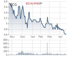 Diễn biến giá cổ phiếu BCG trong 6 tháng gần đây.