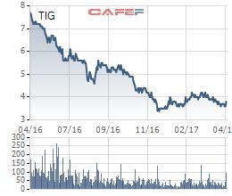 Diễn biến giá cổ phiếu TIG trong 1 năm gần đây.