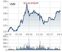 Diễn biến giá cổ phiếu VNM trong 1 năm qua.