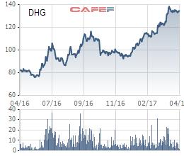 Diễn biến giá cổ phiếu DHG trong 1 năm gần đây.