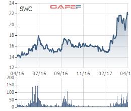 Diễn biến giá cổ phiếu SWC trong 1 năm gần đây.