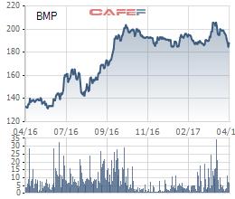 Diễn biến giá cổ phiếu BMP trong 1 năm gần đây.