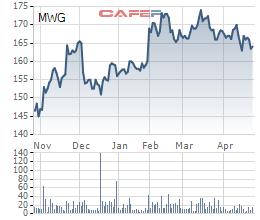 Diễn biến giá cổ phiếu MWG trong 6 tháng gần đây.