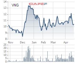 Diễn biến giá cổ phiếu VNG trong 6 tháng gần đây.