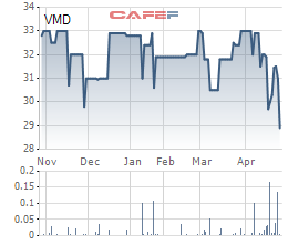 Diễn biến giá cổ phiếu VMD trong 6 tháng qua.