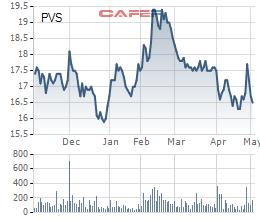 Diễn biến giá cổ phiếu PVS trong 6 tháng gần đây.