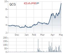 Diễn biến giá cổ phiếu QCG trong 6 tháng gần đây.