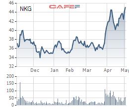 Diễn biến giá cổ phiếu NKG trong 6 tháng gần đây.