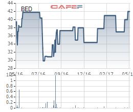 Diễn biến giá cổ phiếu BED trong 1 năm gần đây.