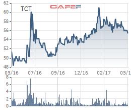 Diễn biến giá cổ phiếu TCT trong 1 năm qua.