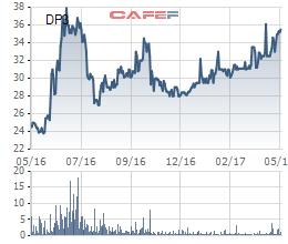 Diễn biến giá cổ phiếu DP3 trong 1 năm gần đây.