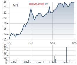 Diễn biến giá cổ phiếu API trong 3 tháng gần đây.
