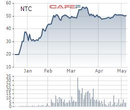 Diễn biến giá cổ phiếu NTC từ khi lên sàn.