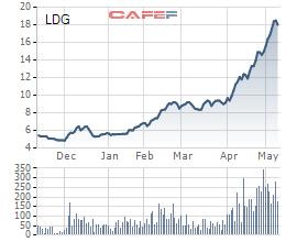 Diễn biến giá cổ phiếu LDG trong 6 tháng gần đây.