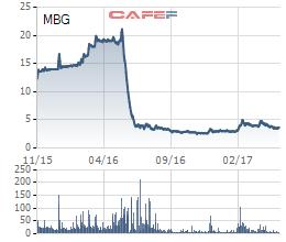 Diễn biến giá cổ phiếu MBG trong 3 năm gần đây.