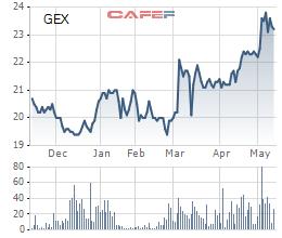 Diễn biến giá cổ phiếu GEX trong 6 tháng gần đây.