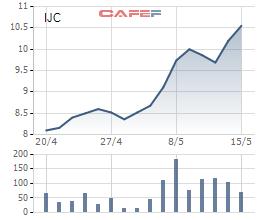 Diễn biến giá cổ phiếu IJC từ khi trở lại giao dịch