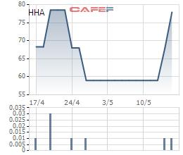 Diễn biến giá cổ phiếu HHA trong 1 tháng gần đây.