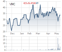 Diễn biến giá cổ phiếu VMC trong 6 tháng gần đây.