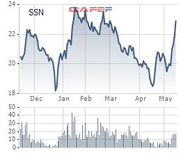 Diễn biến giá cổ phiếu SSN trong 6 tháng gần đây.